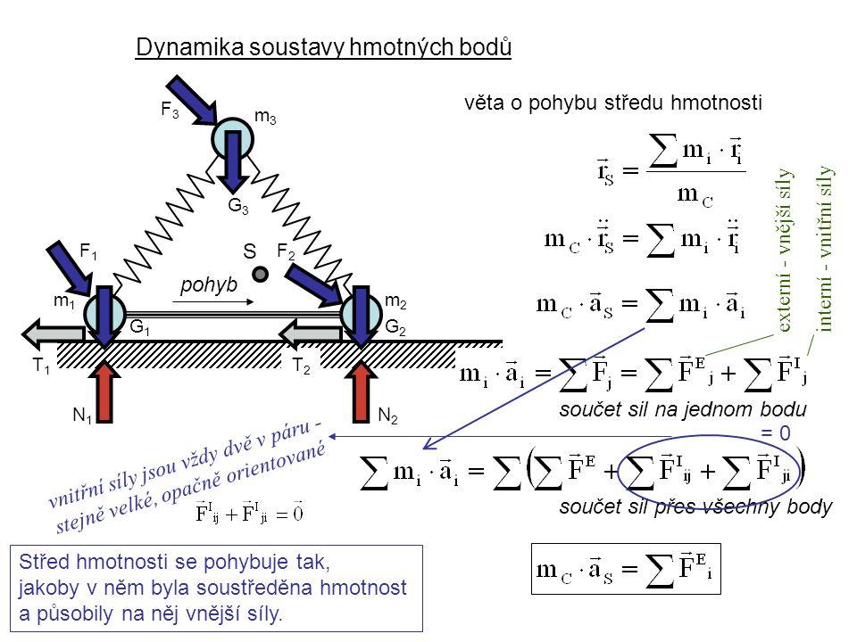 Dynamika soustavy hmotných bodů Dynamika I, 4. přednáška pohyb m2m2 m3m3 G3G3 G2G2 G1G1 N1N1 N2N2 T1T1 T2T2 S m1m1 F3F3 F1F1 F2F2 věta o pohybu středu