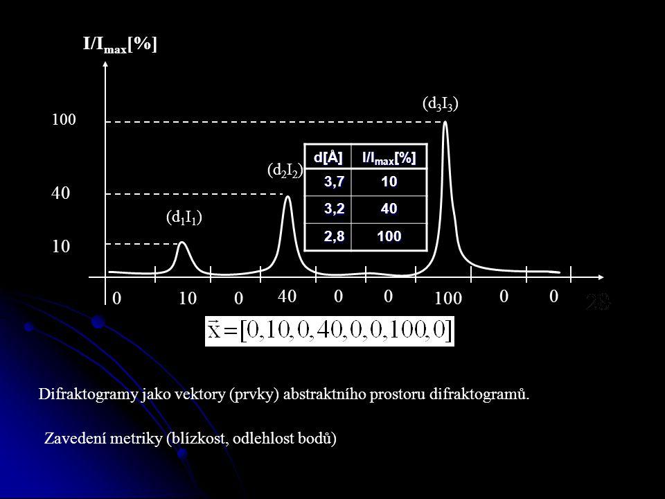 0 100 4000 100 0 0 40 10 (d 1 I 1 ) (d 2 I 2 ) (d 3 I 3 ) d[Å] I/I max [%] 3,710 3,240 2,8100 Difraktogramy jako vektory (prvky) abstraktního prostoru difraktogramů.