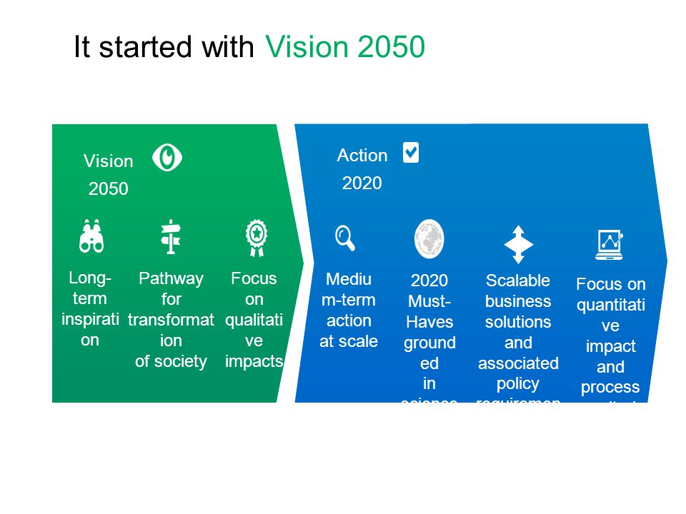 It started with Vision 2050 Action 2020 Vision 2050 Long- term inspirati on Pathway for transformat ion of society Focus on qualitati ve impacts Mediu m-term action at scale Scalable business solutions and associated policy requiremen ts Focus on quantitati ve impact and process monitorin g 2020 Must- Haves ground ed in science