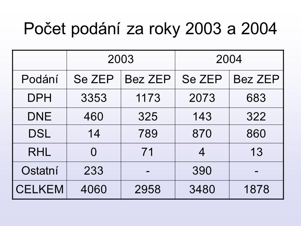 Počet podání za roky 2003 a 2004 20032004 PodáníSe ZEPBez ZEPSe ZEPBez ZEP DPH335311732073683 DNE460325143322 DSL14789870860 RHL071413 Ostatní233-390-