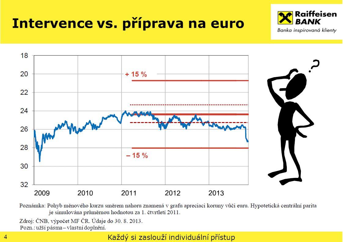 Každý si zaslouží individuální přístup Intervence vs. příprava na euro 4 Pozn.: užší pásma – vlastní doplnění.