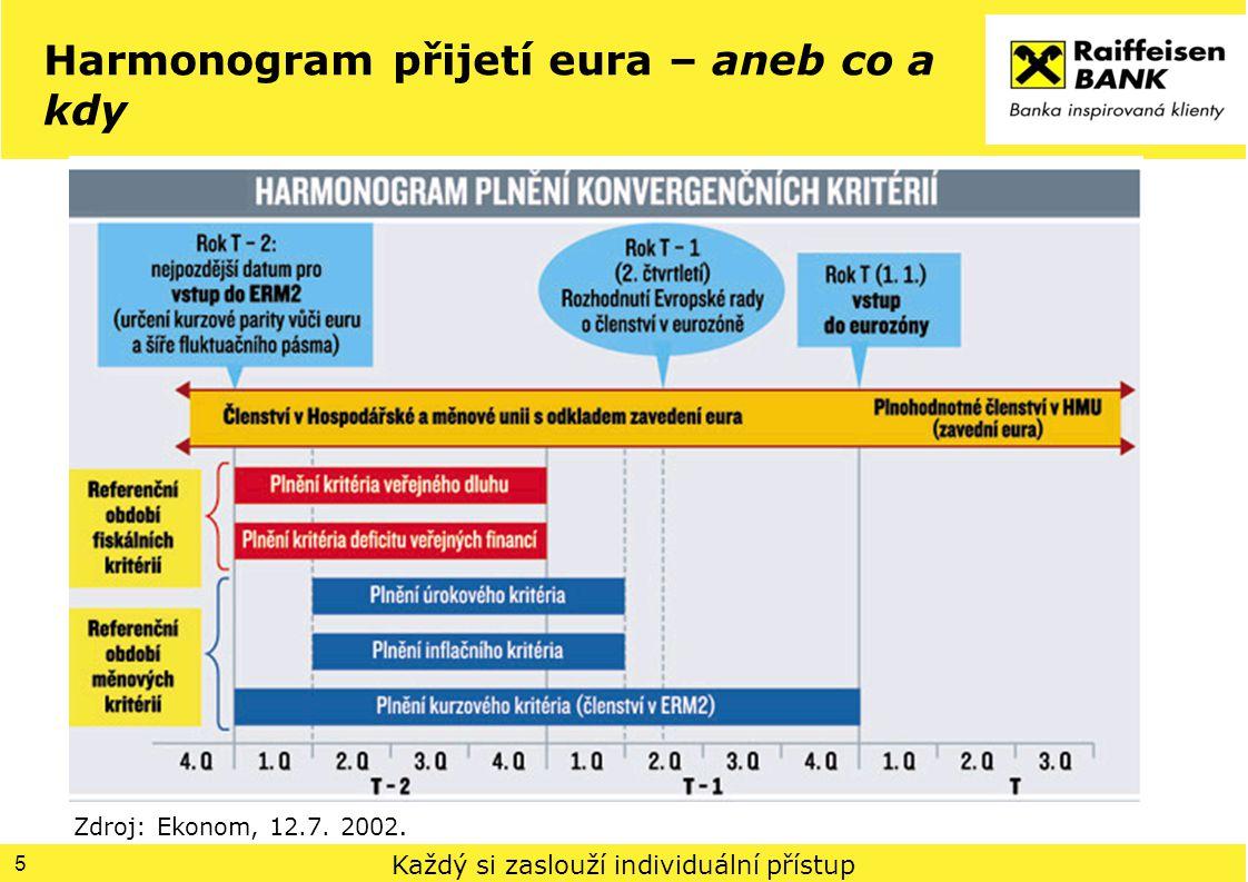 Každý si zaslouží individuální přístup Harmonogram přijetí eura – aneb co a kdy 5 Zdroj: Ekonom, 12.7. 2002.