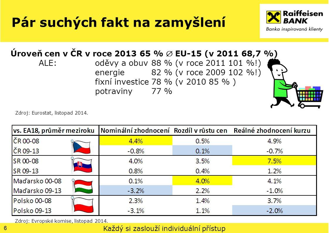 Každý si zaslouží individuální přístup Pár suchých fakt na zamyšlení 6 Úroveň cen v ČR v roce 2013 65 %  EU-15 (v 2011 68,7 %) ALE: oděvy a obuv 88 % (v roce 2011 101 %!) energie 82 % (v roce 2009 102 %!) fixní investice 78 % (v 2010 85 % ) potraviny 77 % Zdroj: Evropské komise, listopad 2014.