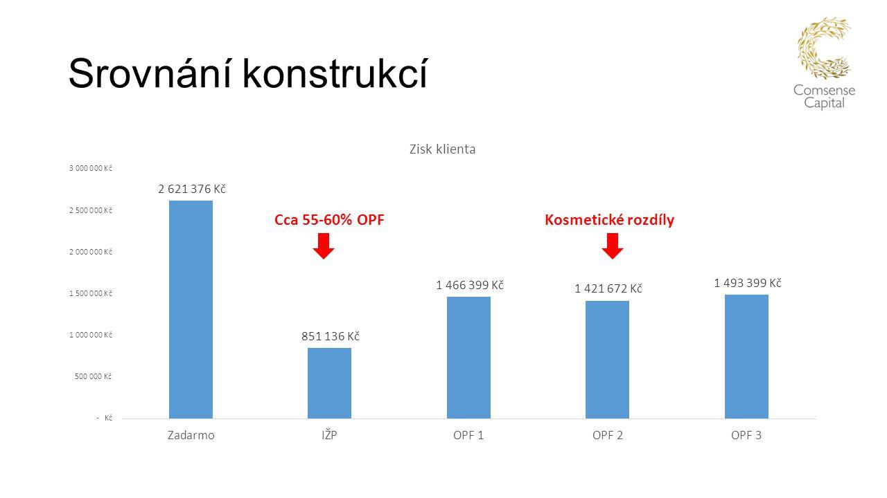 Srovnání konstrukcí Kosmetické rozdílyCca 55-60% OPF