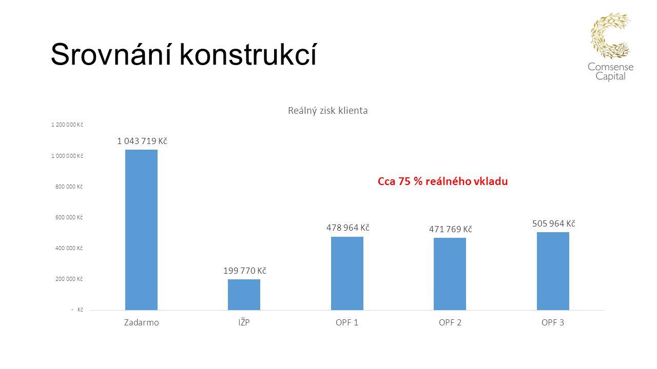 Srovnání konstrukcí Cca 75 % reálného vkladu