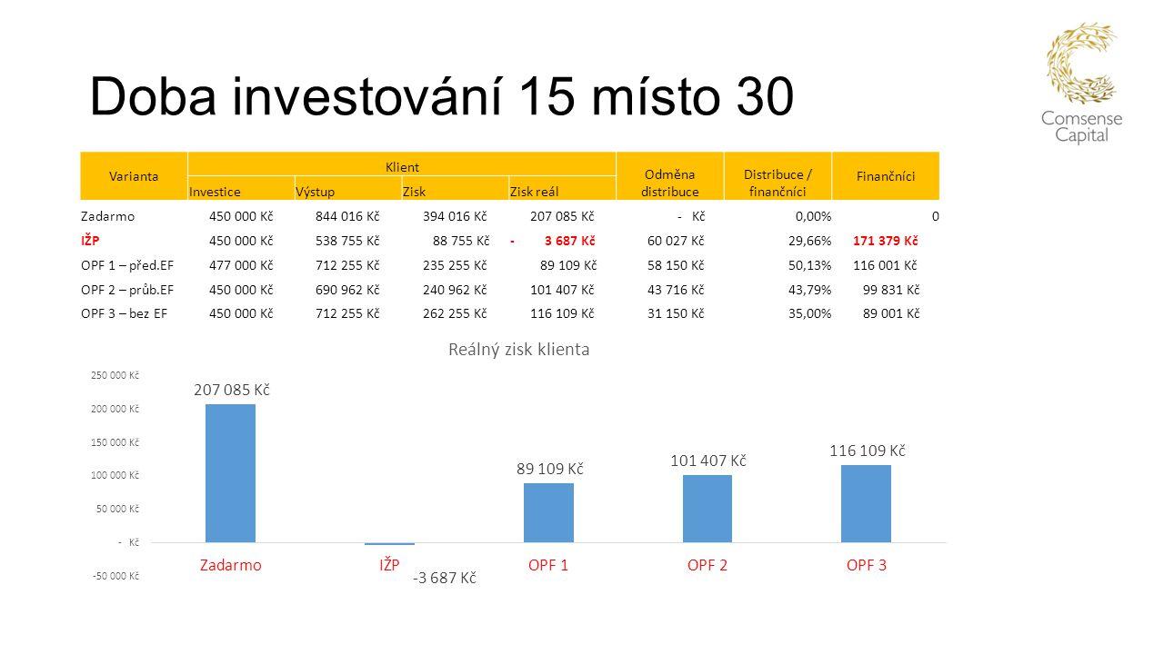 Doba investování 15 místo 30 Varianta Klient Odměna distribuce Distribuce / finančníci Finančníci InvesticeVýstupZiskZisk reál Zadarmo 450 000 Kč 844