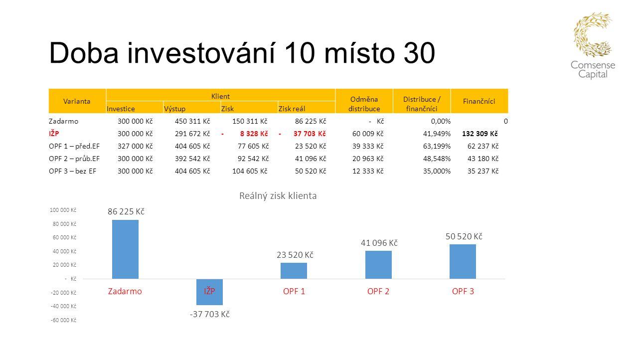 Doba investování 10 místo 30 Varianta Klient Odměna distribuce Distribuce / finančníci Finančníci InvesticeVýstupZiskZisk reál Zadarmo 300 000 Kč 450