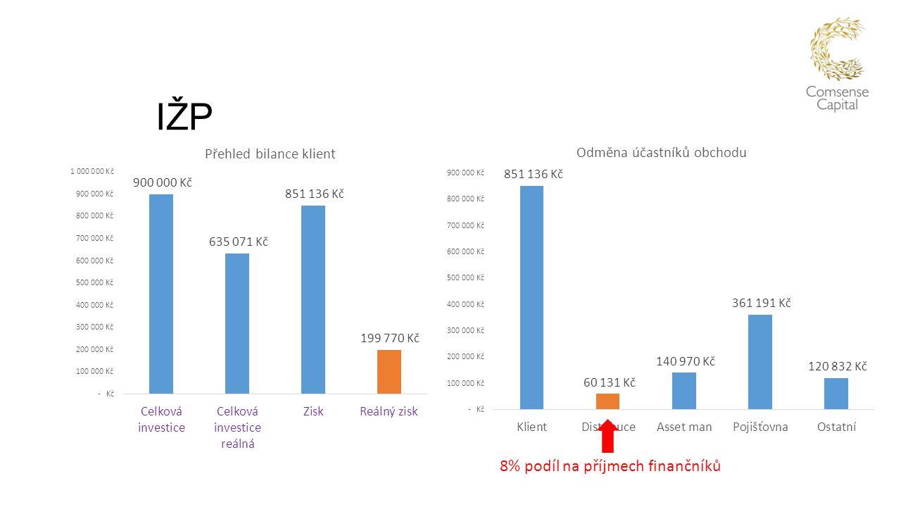 Podílový fond 1 – předplacený vstupní poplatek Nastavení: Hrubý výnos 8% ročně 3% entry fee předplacený poplatek jednorázově placený TER 2% ročně