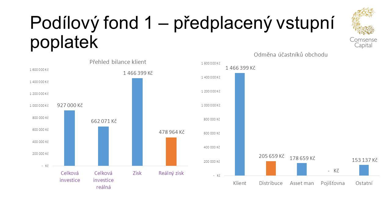 Podílový fond 1 – předplacený vstupní poplatek