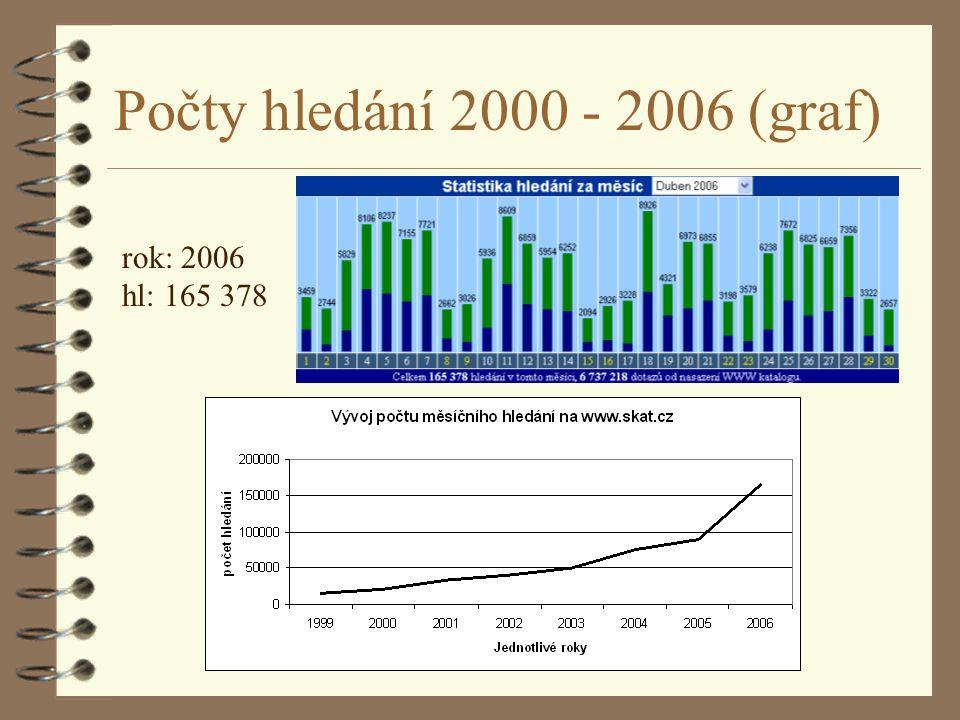 SEKCE SDRUK PRO IT Počty hledání 2000 - 2006 (graf) rok: 2006 hl: 165 378