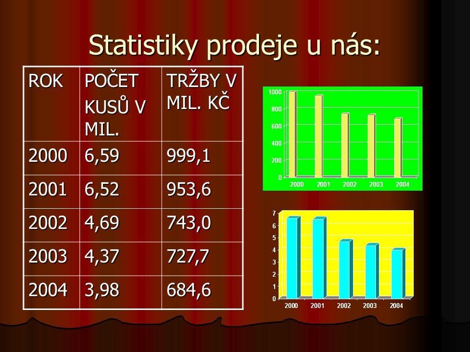 Statistiky prodejů hudebních nosičů ve světě. ROK TRŽBY V MLD.