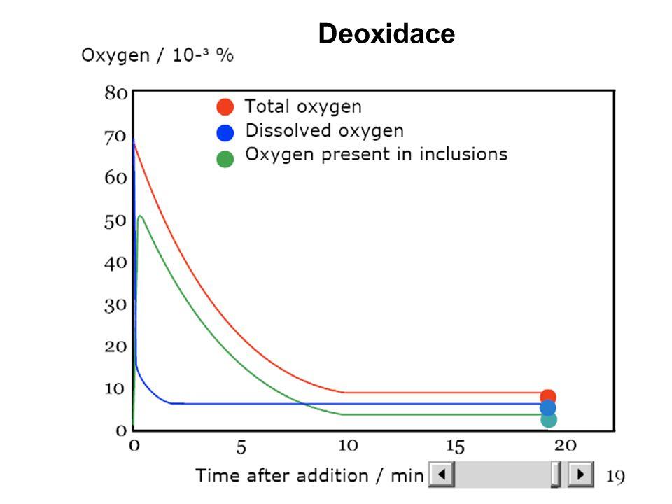 Deoxidace