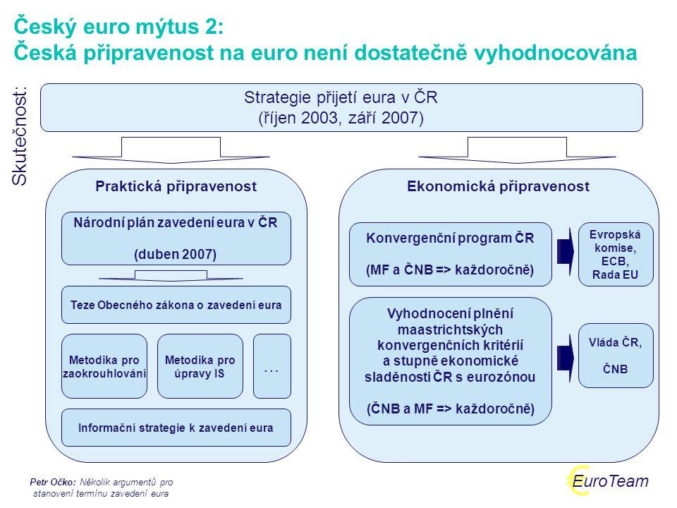 Petr Očko: Několik argumentů pro stanovení termínu zavedení eura € EuroTeam Český euro mýtus 3: Česká ekonomika a zvláště veřejné finance nejsou na euro připraveny Skutečnost: Nemůžeme uvažovat o dnešní situaci, ale o tom, jaký bude stav ekonomiky za 4-5 let Mnohé vládou schvalované dokumenty jasně deklarují závazek fiskální konsolidace v souladu s Paktem stability a růstu v horizontu 4 let