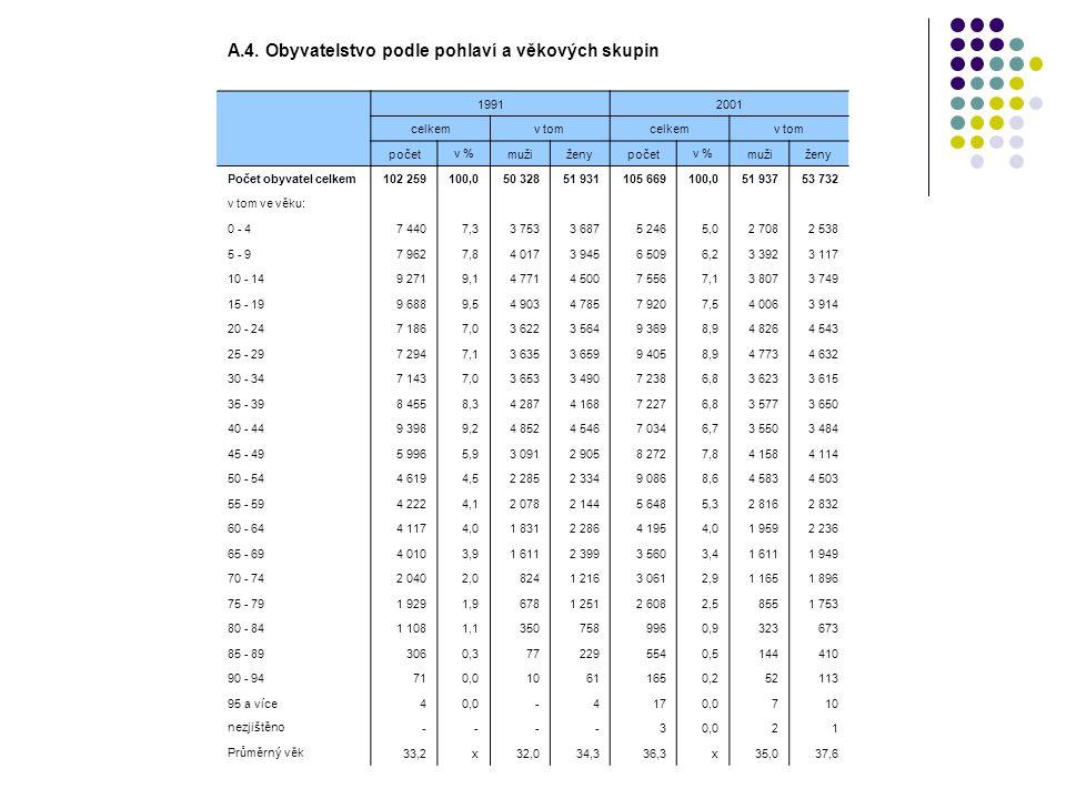 A.4. Obyvatelstvo podle pohlaví a věkových skupin 19912001 celkemv tomcelkemv tom počet v % mužiženypočet v % mužiženy Počet obyvatel celkem102 259100