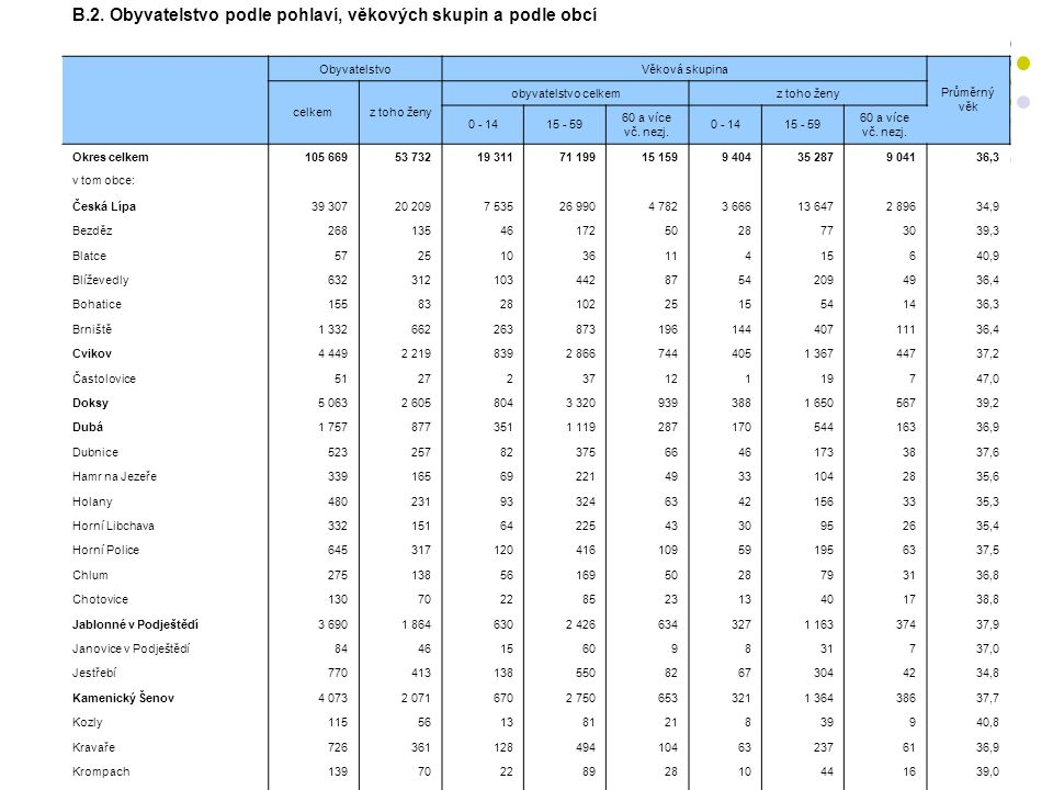 Ekonomická struktura obyvatelstva Z tabulky B.7.