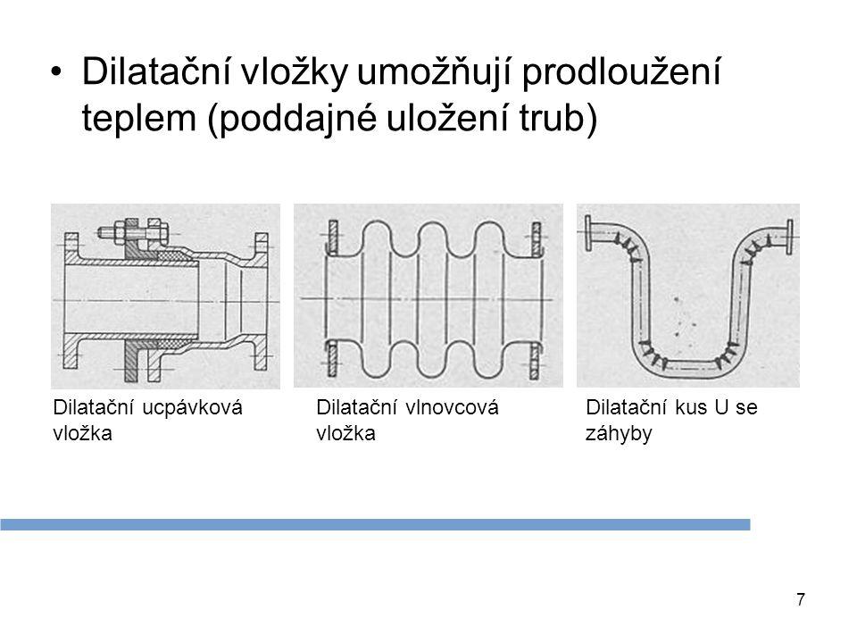 Dilatační vložky umožňují prodloužení teplem (poddajné uložení trub) 7 Dilatační ucpávková vložka Dilatační vlnovcová vložka Dilatační kus U se záhyby