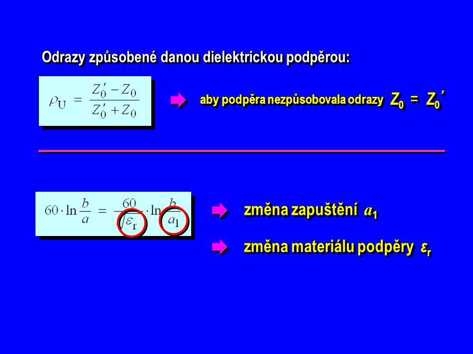  změna zapuštění a 1  změna materiálu podpěry ε r Odrazy způsobené danou dielektrickou podpěrou: Odrazy způsobené danou dielektrickou podpěrou: Z