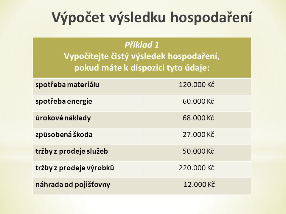 Příklad 1 Vypočítejte čistý výsledek hospodaření, pokud máte k dispozici tyto údaje: spotřeba materiálu120.000 Kč spotřeba energie 60.000 Kč úrokové náklady 68.000 Kč způsobená škoda 27.000 Kč tržby z prodeje služeb 50.000 Kč tržby z prodeje výrobků220.000 Kč náhrada od pojišťovny 12.000 Kč Výpočet výsledku hospodaření