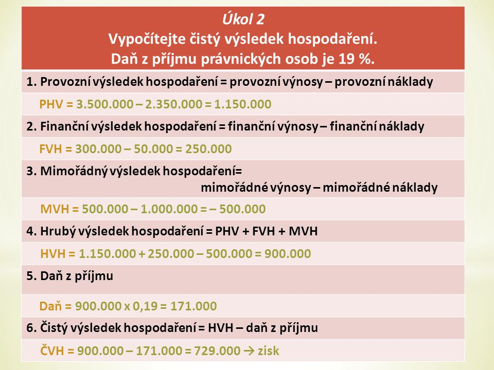 Úkol 2 Vypočítejte čistý výsledek hospodaření. Daň z příjmu právnických osob je 19 %. 1. Provozní výsledek hospodaření = provozní výnosy – provozní ná
