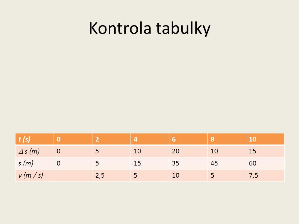 Kontrola tabulky t (s)0246810  s (m) 0510201015 s (m)0515354560 v (m / s)2,551057,5