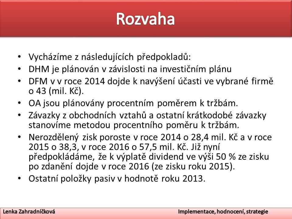 Vycházíme z následujících předpokladů: DHM je plánován v závislosti na investičním plánu DFM v v roce 2014 dojde k navýšení účasti ve vybrané firmě o 43 (mil.