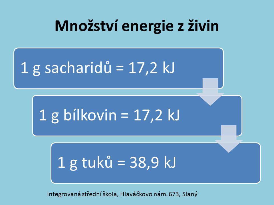 Množství energie z živin 1 g sacharidů = 17,2 kJ1 g bílkovin = 17,2 kJ 1 g tuků = 38,9 kJ Integrovaná střední škola, Hlaváčkovo nám. 673, Slaný