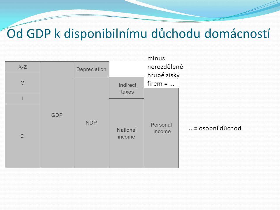 Od GDP k disponibilnímu důchodu domácností minus nerozdělené hrubé zisky firem =......= osobní důchod
