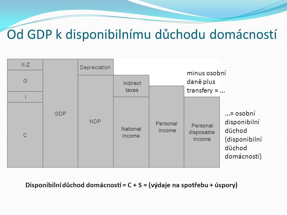 Od GDP k disponibilnímu důchodu domácností minus osobní daně plus transfery =......= osobní disponibilní důchod (disponibilní důchod domácností) Dispo