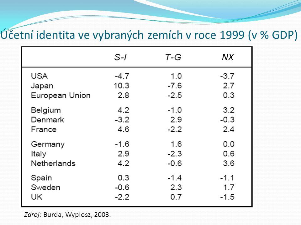 Účetní identita ve vybraných zemích v roce 1999 (v % GDP) Zdroj: Burda, Wyplosz, 2003. NX