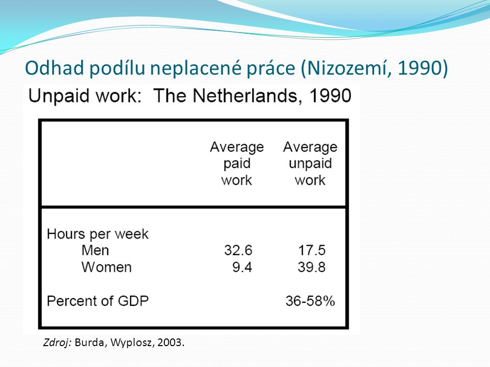 Odhad podílu neplacené práce (Nizozemí, 1990) Zdroj: Burda, Wyplosz, 2003.