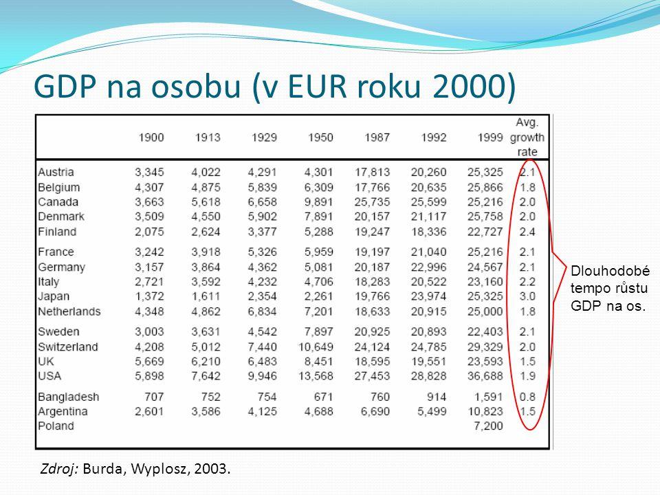 GDP na osobu (v EUR roku 2000) Zdroj: Burda, Wyplosz, 2003. Dlouhodobé tempo růstu GDP na os.