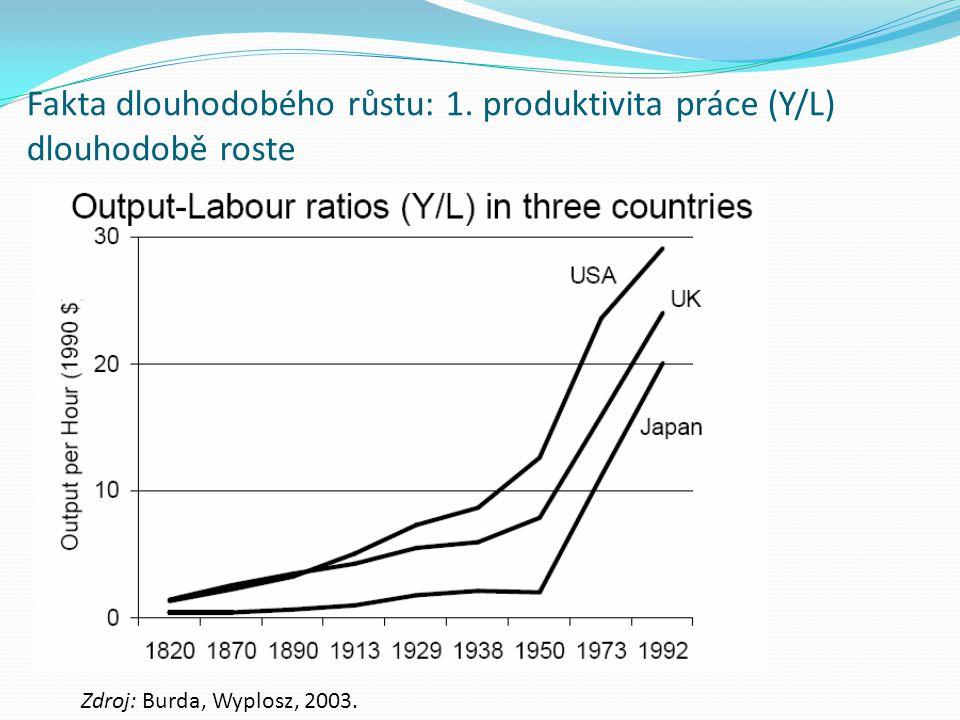 Fakta dlouhodobého růstu: 1. produktivita práce (Y/L) dlouhodobě roste Zdroj: Burda, Wyplosz, 2003.