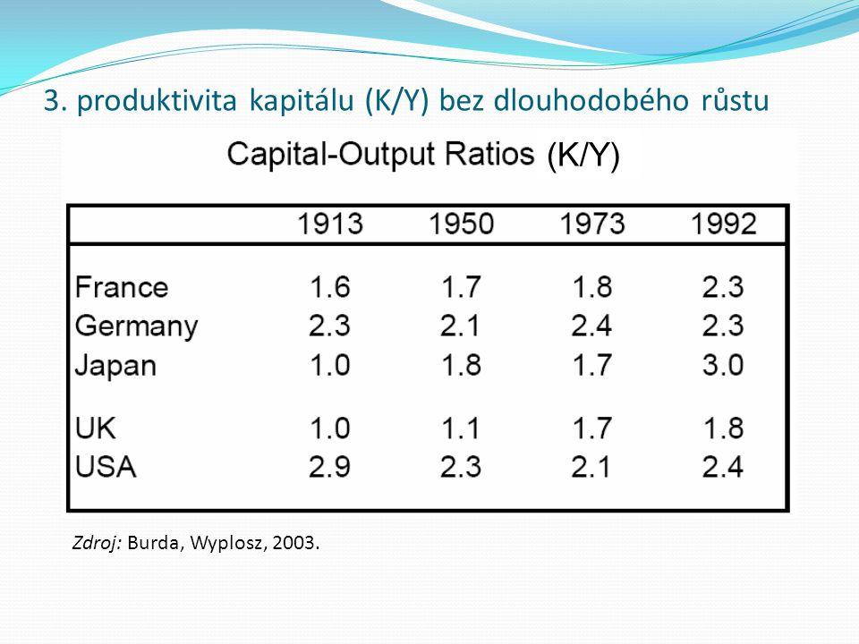 3. produktivita kapitálu (K/Y) bez dlouhodobého růstu (K/Y) Zdroj: Burda, Wyplosz, 2003.