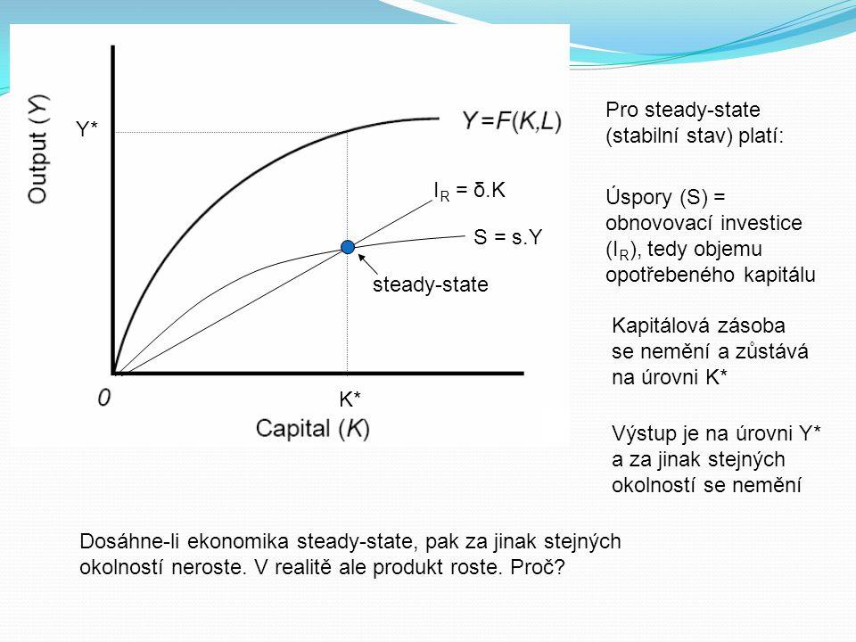 S = s.Y I R = δ.K K* Y* steady-state Pro steady-state (stabilní stav) platí: Úspory (S) = obnovovací investice (I R ), tedy objemu opotřebeného kapitá