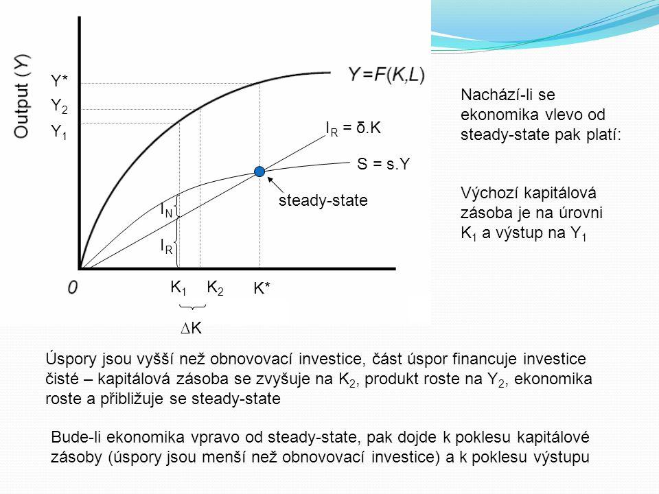 S = s.Y I R = δ.K K* Y* steady-state K1K1 K2K2 Y1Y1 Y2Y2 IRIR ININ ∆K Nachází-li se ekonomika vlevo od steady-state pak platí: Výchozí kapitálová záso