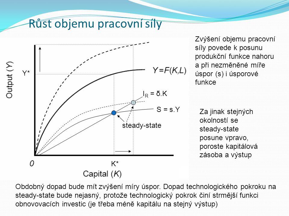 Růst objemu pracovní síly S = s.Y I R = δ.K K* Y* steady-state Zvýšení objemu pracovní síly povede k posunu produkční funkce nahoru a při nezměněné mí