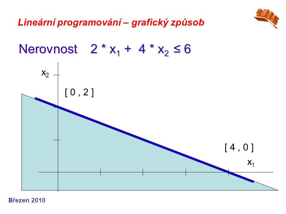 Březen 2010 Lineární programování – grafický způsob Nerovnost 2 * x 1 + 4 * x 2 ≤ 6 x1x1 x2x2 [ 0, 2 ] [ 4, 0 ]