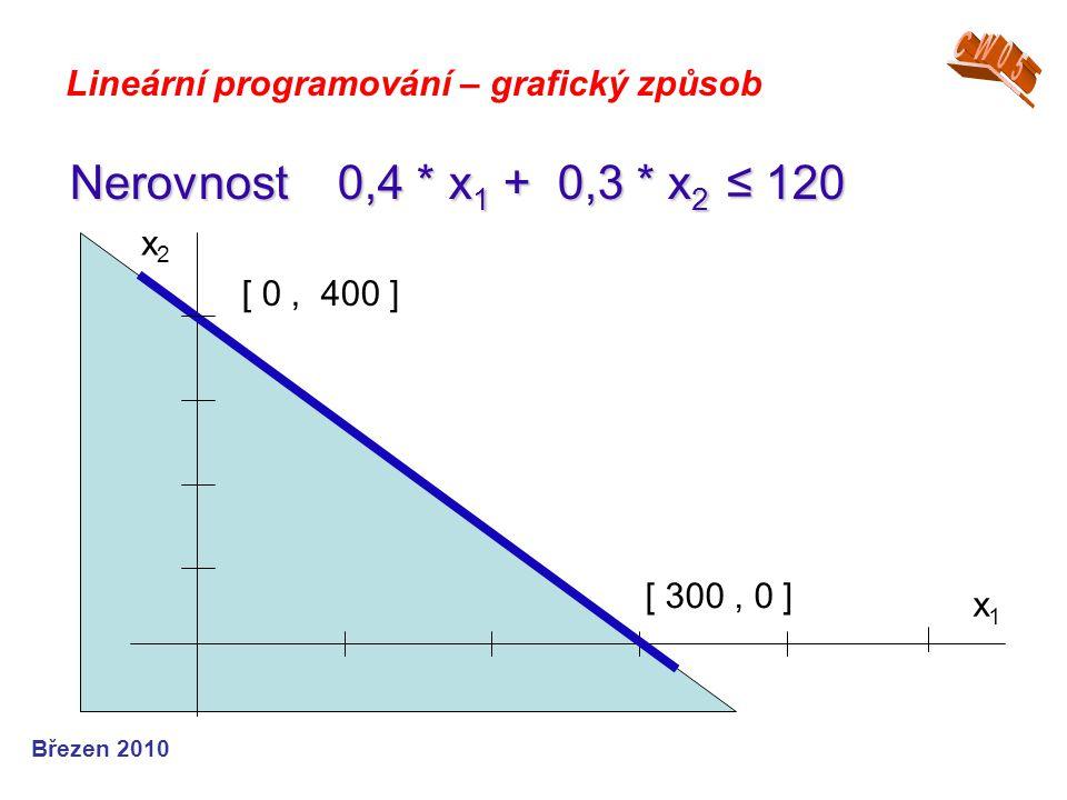 Březen 2010 Lineární programování – grafický způsob Nerovnost 0,4 * x 1 + 0,3 * x 2 ≤ 120 x1x1 x2x2 [ 0, 400 ] [ 300, 0 ]