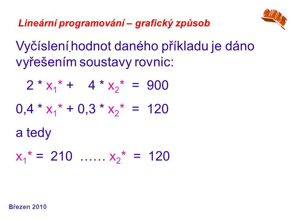Lineární programování – grafický způsob Vyčíslení hodnot daného příkladu je dáno vyřešením soustavy rovnic: 2 * x 1 * + 4 * x 2 * = 900 0,4 * x 1 * + 0,3 * x 2 * = 120 a tedy x 1 * = 210 …… x 2 * = 120 Březen 2010