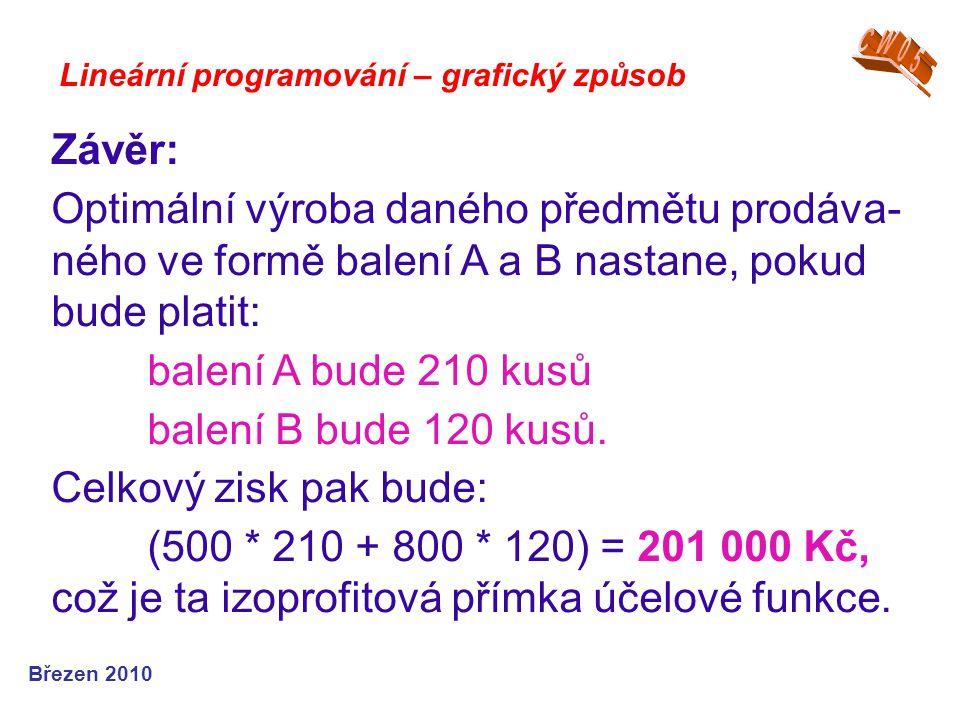 Lineární programování – grafický způsob Závěr: Optimální výroba daného předmětu prodáva- ného ve formě balení A a B nastane, pokud bude platit: balení A bude 210 kusů balení B bude 120 kusů.