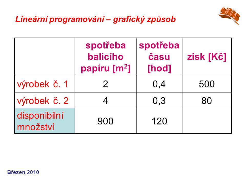 Březen 2010 Lineární programování – grafický způsob spotřeba balicího papíru [m 2 ] spotřeba času [hod] zisk [Kč] výrobek č.