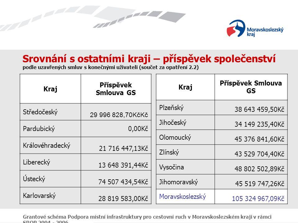 Grantové schéma Podpora místní infrastruktury pro cestovní ruch v Moravskoslezském kraji v rámci SROP 2004 - 2006 Srovnání s ostatními kraji – příspěvek společenství podle uzavřených smluv s konečnými uživateli (součet za opatření 2.2) Kraj Příspěvek Smlouva GS Plzeňský 38 643 459,50Kč Jihočeský 34 149 235,40Kč Olomoucký 45 376 841,60Kč Zlínský 43 529 704,40Kč Vysočina 48 802 502,89Kč Jihomoravský 45 519 747,26Kč Moravskoslezský 105 324 967,09Kč Kraj Příspěvek Smlouva GS Středočeský 29 996 828,70KčKč Pardubický0,00Kč Královéhradecký 21 716 447,13Kč Liberecký 13 648 391,44Kč Ústecký 74 507 434,54Kč Karlovarský 28 819 583,00Kč