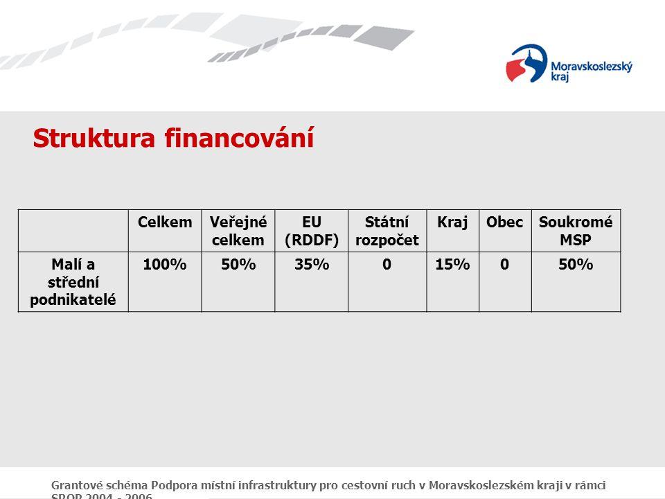 Grantové schéma Podpora místní infrastruktury pro cestovní ruch v Moravskoslezském kraji v rámci SROP 2004 - 2006 Struktura financování CelkemVeřejné celkem EU (RDDF) Státní rozpočet KrajObecSoukromé MSP Malí a střední podnikatelé 100%50%35%015%050%