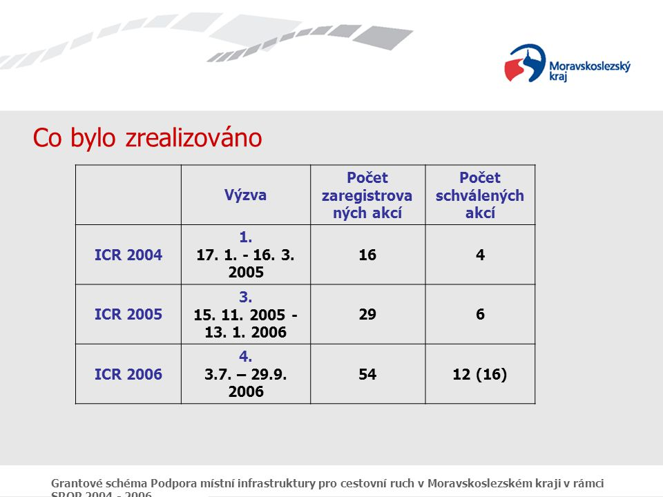 Grantové schéma Podpora místní infrastruktury pro cestovní ruch v Moravskoslezském kraji v rámci SROP 2004 - 2006 Co bylo zrealizováno Výzva Počet zaregistrova ných akcí Počet schválených akcí ICR 2004 1.