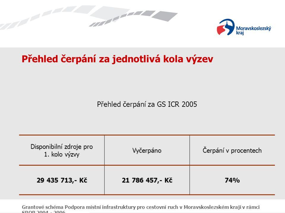 Grantové schéma Podpora místní infrastruktury pro cestovní ruch v Moravskoslezském kraji v rámci SROP 2004 - 2006 Přehled čerpání za jednotlivá kola výzev Přehled čerpání za GS ICR 2005 Disponibilní zdroje pro 1.