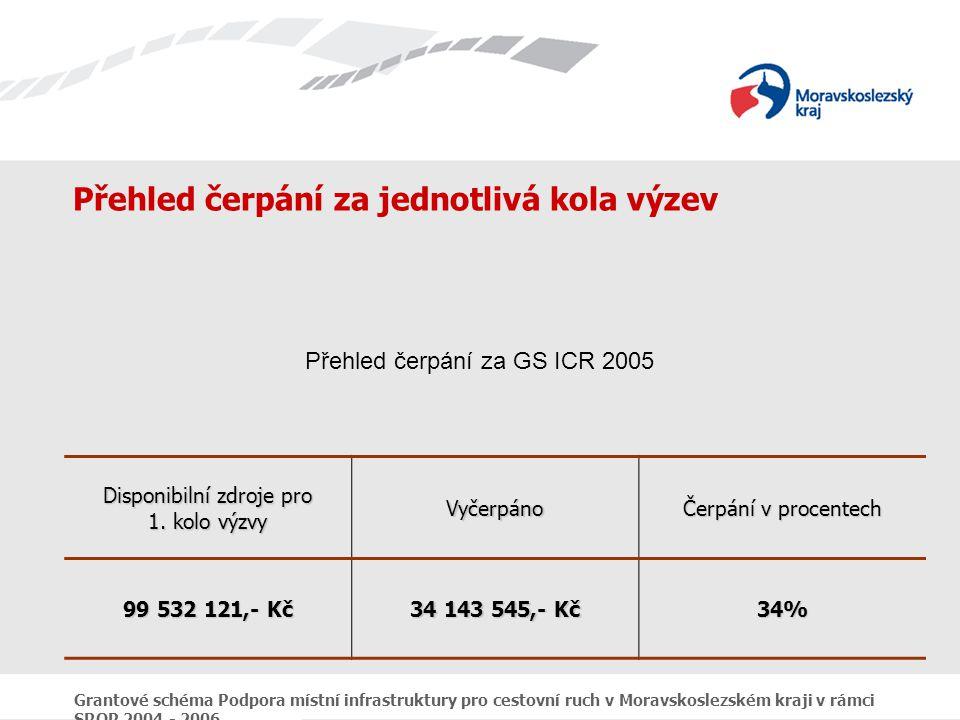 Grantové schéma Podpora místní infrastruktury pro cestovní ruch v Moravskoslezském kraji v rámci SROP 2004 - 2006 Přehled čerpání za jednotlivá kola výzev Disponibilní zdroje pro 1.