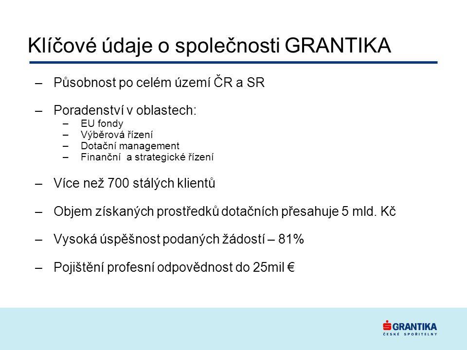 Klíčové údaje o společnosti GRANTIKA –Působnost po celém území ČR a SR –Poradenství v oblastech: –EU fondy –Výběrová řízení –Dotační management –Finanční a strategické řízení –Více než 700 stálých klientů –Objem získaných prostředků dotačních přesahuje 5 mld.
