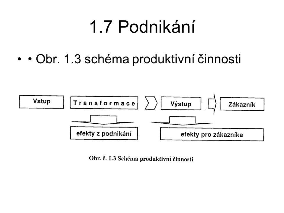 1.7 Podnikání Obr. 1.3 schéma produktivní činnosti