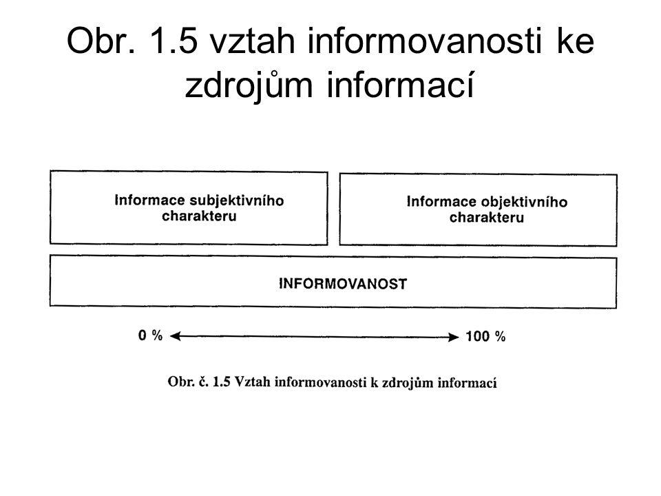 Obr. 1.5 vztah informovanosti ke zdrojům informací