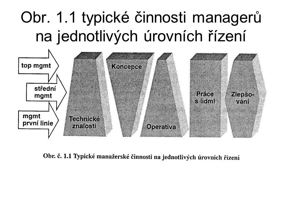 Obr. 1.1 typické činnosti managerů na jednotlivých úrovních řízení